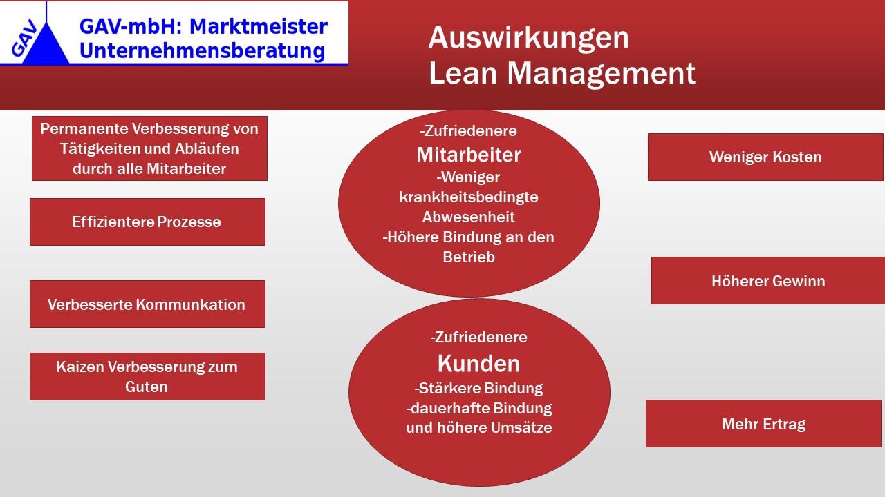 Auswirkungen und Wirkung von Lean Management im Unternehmen